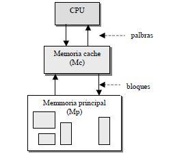 Sistema de memoria cache