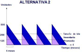 Tamaño del lote Alternativa 2