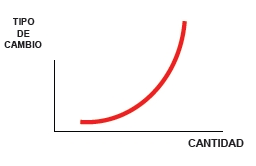 curva de oferta de divisas