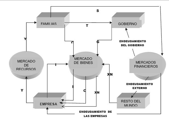 flujo circular en el nivel macroeconómico