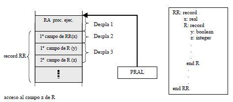 Acceso a variables de tipo record anidados locales (contenido)