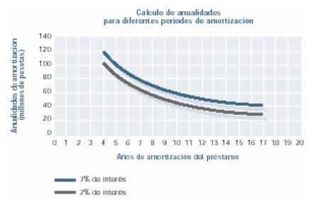 Calculo de anualidades para difereicar periodos de amrtización
