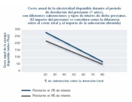 Coste anual de la electricidad