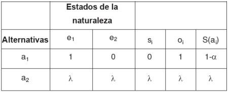 Cuadro de decisión según el criterio de Hurwicz.