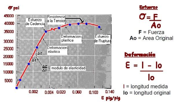 Curva Esfurzo-Deformación en metales