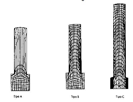 Deformación debido a las distintas fricciones