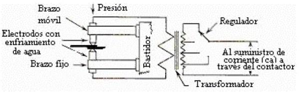 Diagrama de una máquina soldadora por puntos