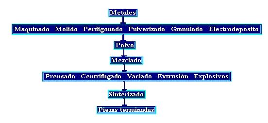 Diagrama para la producción de piezas por medio de polvos