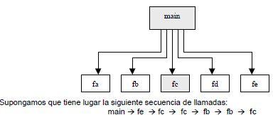 Estructura del programa en C