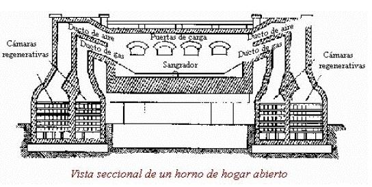 Horno de Hogar abierto