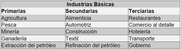 Industria básica