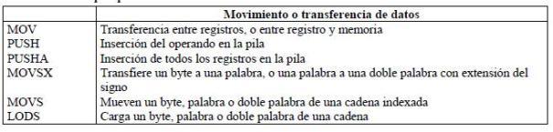 Movimiento o transferencia de datos