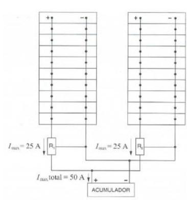 Paneles en paralelo