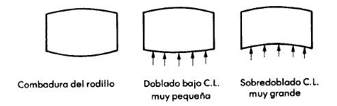 Perfil del rodillo superior y efecto de la carga de laminado