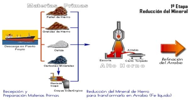 Primera etapa en la producción del Acero