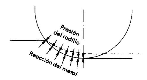 Reacción del metal ocasionando aplastamiento en los rodillos