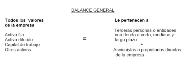 Balance genral esquematizado