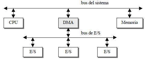 Bus de E-S conectado al DMA
