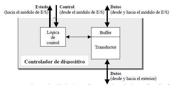 Controlador de dispositivo (periférico)