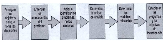 El proceso de definición del problema