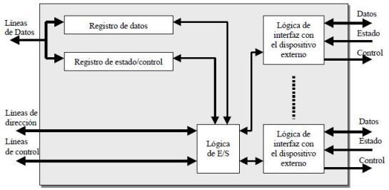 Estructura de un modulo E-S