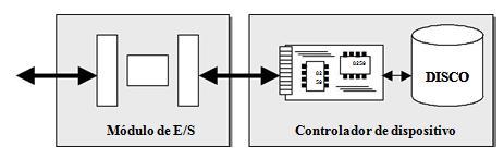 Estructura del sistema de E-S
