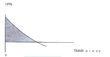 Gráfica del VPN vs. i.