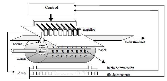 Impresora de martillo