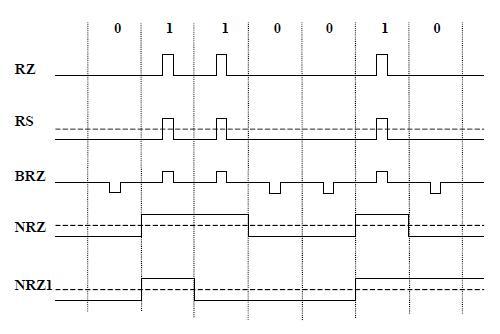 Métodos de codificación sobre superficies magnéticas