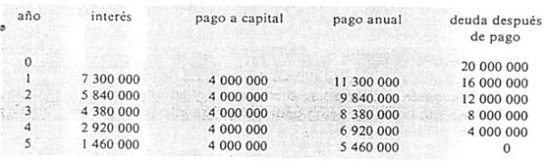 Pago capital