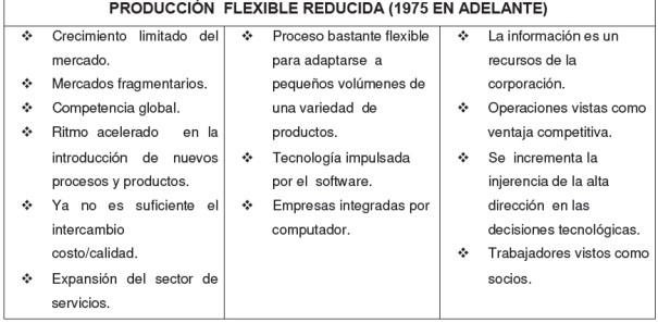 Producción flexible reducida