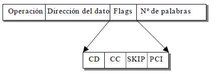 Programas de operación de los procesadores