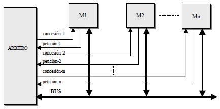 Protocolo con señales independientes