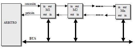Protocolo de encadenamiento (daisy chaining) de dos señales
