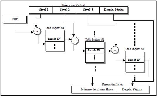 Tablas de páginas de varios niveles