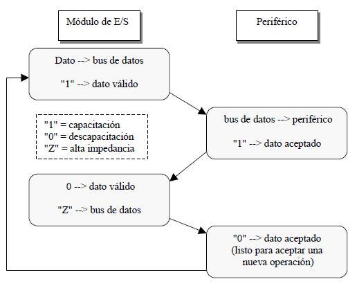 acciones que realizan el módulo de E-S y el dispositivo periférico