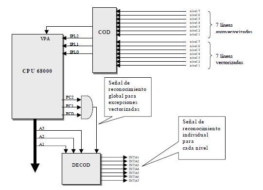 circuitería lógica externa