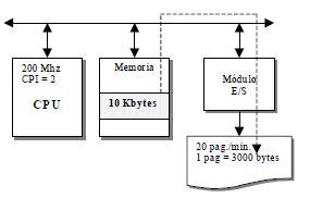 conexión de un periférico lento, una impresora láser
