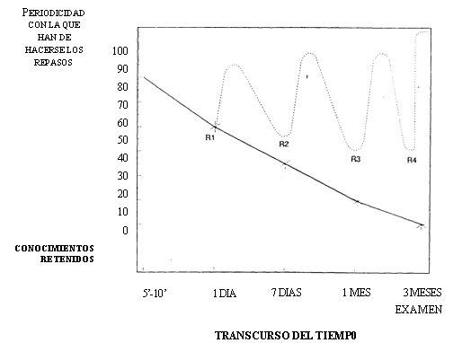 Curvas que indican la evolución de los datos memorizados sin repasar y repasando adecuadamente