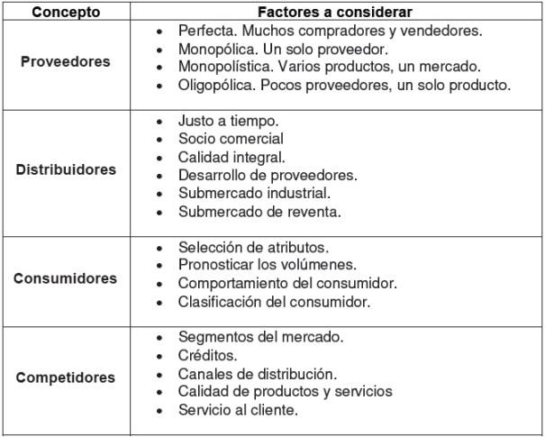 Análisis general de Mercados