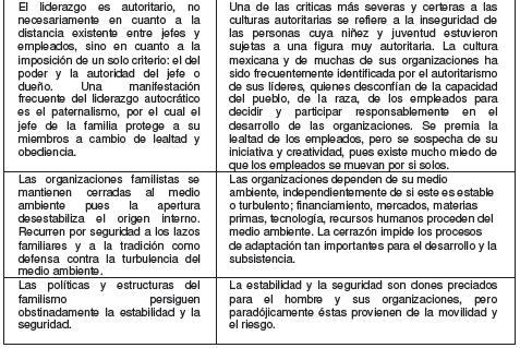 Características de la cultura empresarial mexicana 2