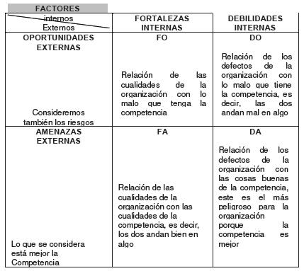 Características del FODA