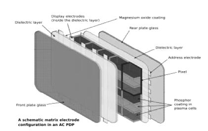 Composición de un dispositivo de plasma