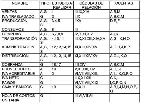 Cuadro de identificación de cédulas