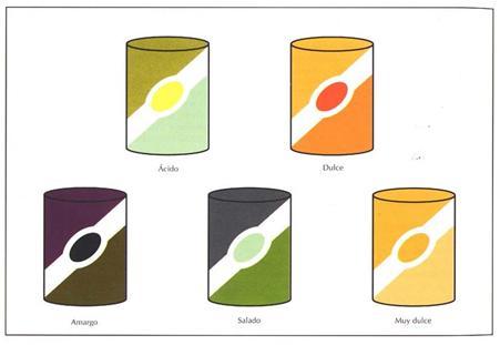 El efecto de los sabores en el color