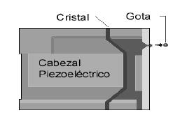 Método piezoeléctrico