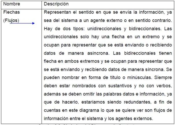 Símbolos del Diagrama de Contexto-2