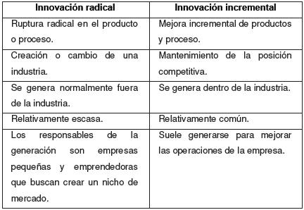 Diferencias entre la innovación radical e incremental