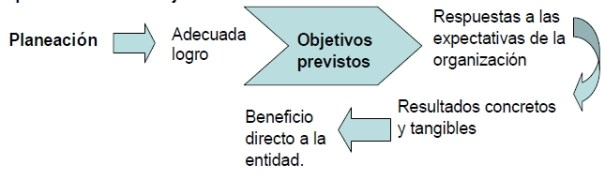 Planeacion especifica de auditoria