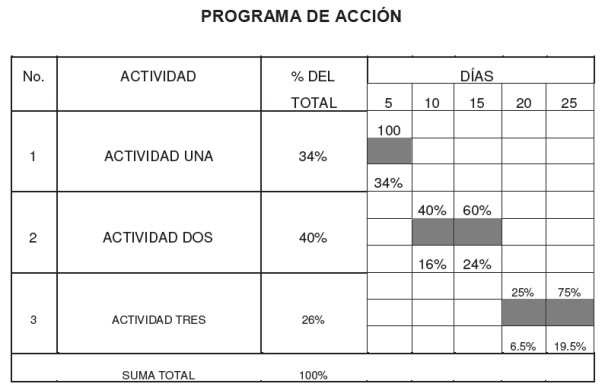 Programa de acción